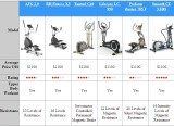 Elliptical Trainer Comparison Chart